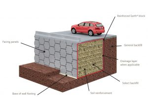 reinforced earth retaining wall pdf